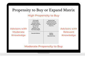 propensity to buy or expand matrix