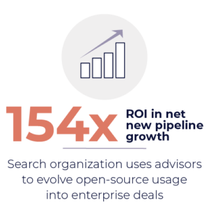 ROI in net new pipeline growth graphic